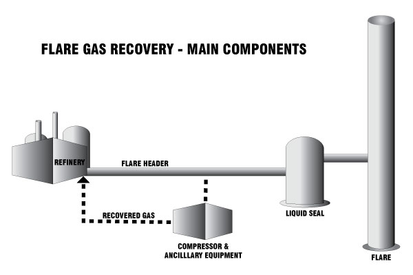 Flare Gas Recovery - Main Components